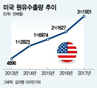 """[MT리포트] """"유가 100달러 경고등""""…기름값과 韓경제"""