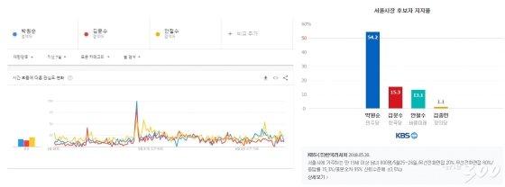 구글트렌드와 여론조사 비교사진(출처=18.6.4 기준 서울시장후보들 구글트렌드(왼쪽)/해당 조사는 KBS가 한국리서치에 의뢰해 서울·부산 만 19세 이상 남녀 8백 명씩을 대상으로 지난 25일과 26일 유무선 전화조사 방식으로 진행, 표본오차는 95% 신뢰수준에 ±3.5%p(오른쪽)