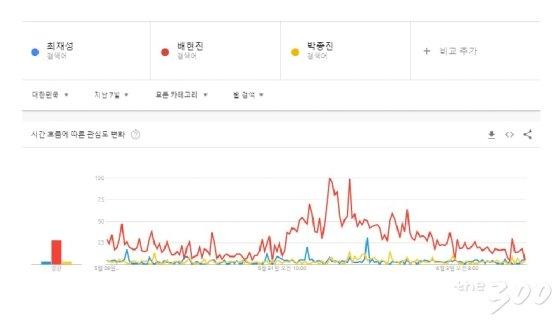 출처=18.6.4 기준 서울 송파을 보궐선거 후보 구글트렌드