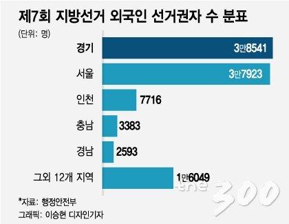 제7회 지방선거 외국인 유권자 지역분포/자료=행정안전부