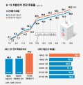 [그래픽뉴스]6·13 지방선거 전국 투표율 (잠정)