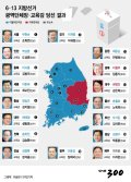 [그래픽뉴스]6.13 지방선거 광역단체장·교육감 당선 결과
