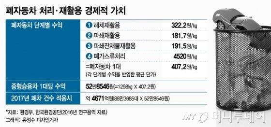 [MT리포트]죽음인 동시에 부활…연 4671억 '폐차의 경제학'