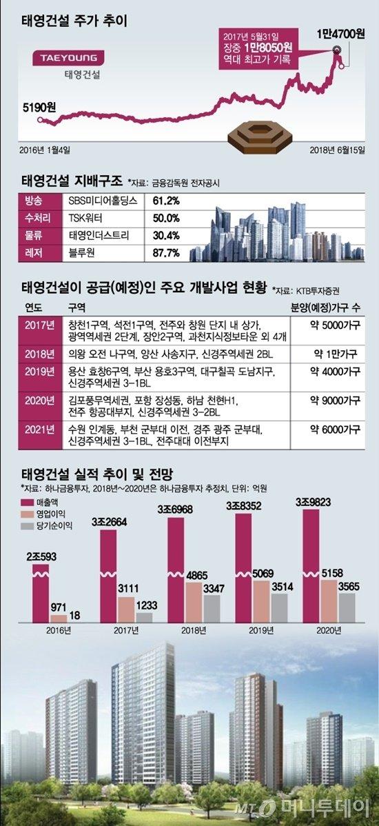 2022년까지 일감 예약…태영건설 '톱5' 노린다