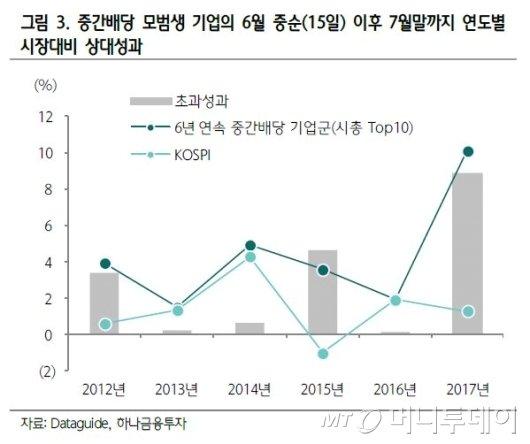 '내우외환' 코스피, 안전 투자지대로 '중간배당' 부상