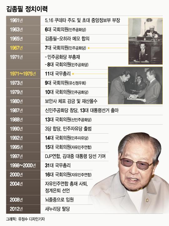 [그래픽뉴스]파란만장했던 JP의 정치인생