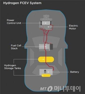 수소전기차(FCEV)의 시스템. 맨 위의 '파워컨트롤유닛'은 연료전지 스택, 전기모터, 수소저장탱크, 배터리를 제어하는 '두뇌' 역할을 한다./사진=미국 에너지부