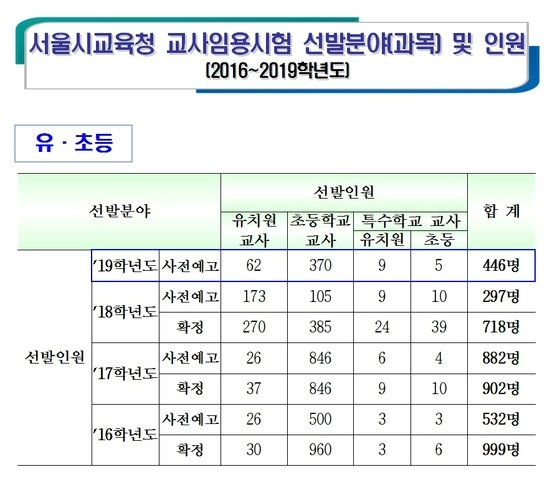 2016~2019학년도 서울 유·초등교사 선발규모(서울시교육청 제공)©News1