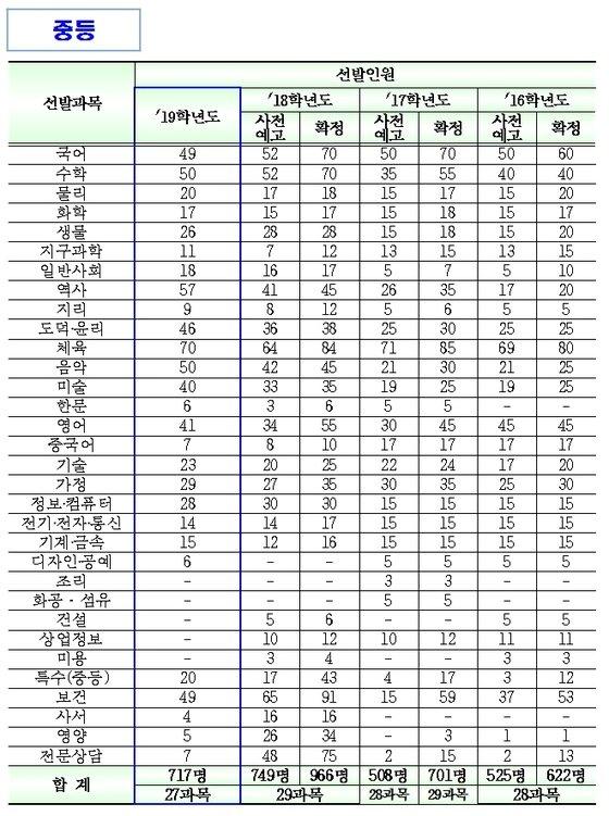 2016~2019학년도 서울 공립 중등교사 선발규모(서울시교육청 제공)© News1