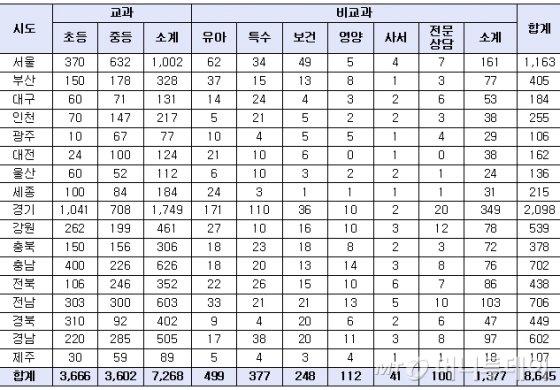 2019학년도 지역별 교원 신규 임용시험 사전예고 현황(단위: 명 / 자료: 교육부)