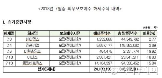 자료 : 한국예탁결제원