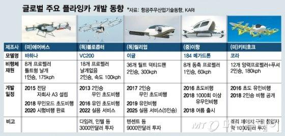 [디지털프리즘]하늘 나는 '우버 택시', 서울 상공서 볼 수 있나