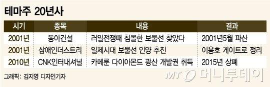 [MT리포트]침몰선에서 다이아까지…보물테마 20년史