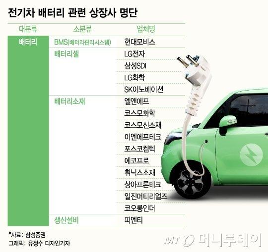 """고유가에 불붙는 전기차株…""""폭발적 성장에 베팅"""""""