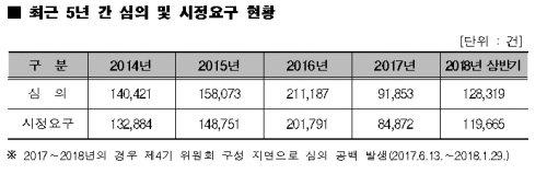 올 상반기 음란물 등 유해정보 제재 12만건 '사상 최대'