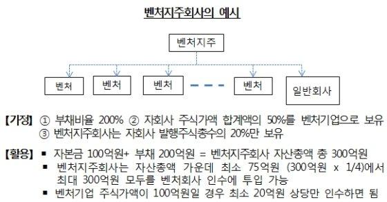벤처지주 규제 확 푼다…자산요건 5000억→300억원