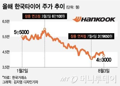 한국타이어 주가 실적 부진이 발목… 하반기 전망도 엇갈려