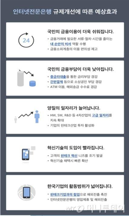 """최종구 금융위원장, """"인터넷은행, 조속한 입법논의 협조"""""""
