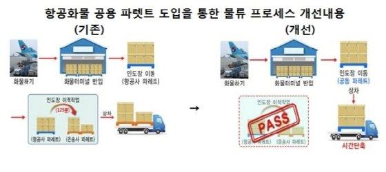 인천공항, 물류처리시간 대폭 단축… 비용 절감·근무여건 개선