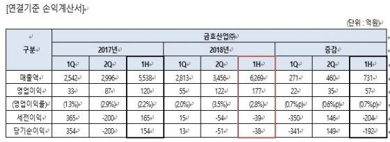 금호산업 2분기 영업이익 122억원…전년동기比 39.7%↑