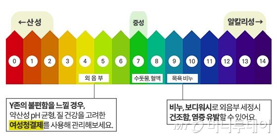 여성 외음부와 수돗물, 목욕 비누의 pH 비교/도움말=콜만, 그래픽=이은 기자