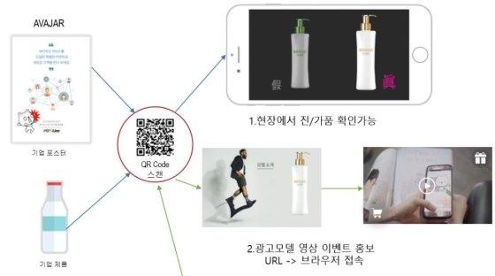 AR 기반의 정품 식별 솔루션 개요도/사진제공=팝스라인