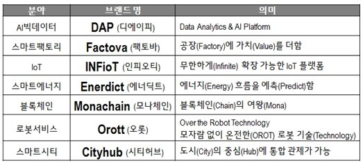 LG CNS, 7대 '신기술 브랜드' 발표… 플랫폼 사업 강화 '박차'