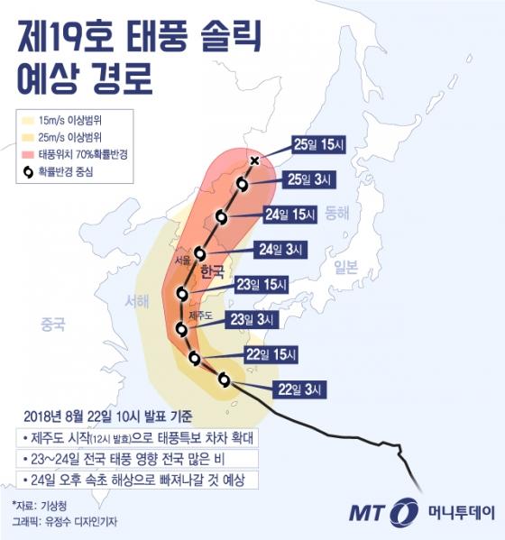 [그래픽뉴스] 6년 만에 한반도 관통 '비상'…태풍 '솔릭' 예상 진로