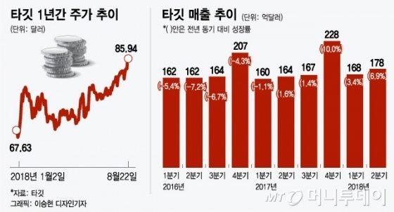 '소매업의 종말'도 이겨낸 '타깃 효과'