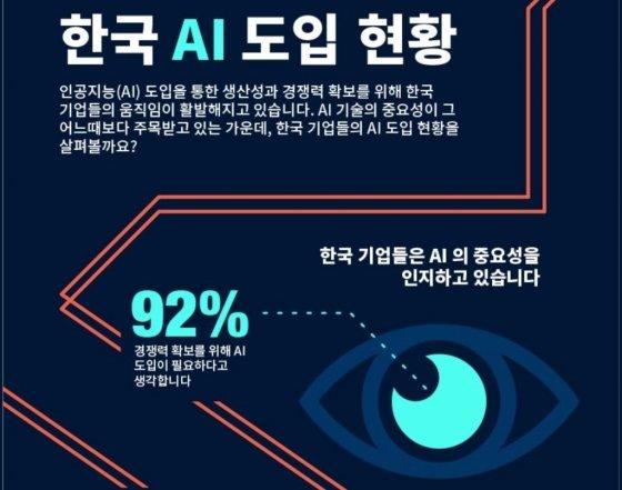 """국내 기업 """"AI 도입 필요하지만, 인재 찾기 어려워"""""""