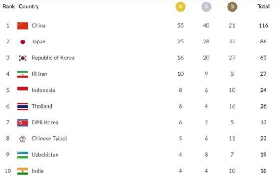 '1위~10위' 2018 자카르타-팔렘방 아시안게임 메달 집계 현황 /사진=대회 공식 홈페이지 캡처<br /> <br />