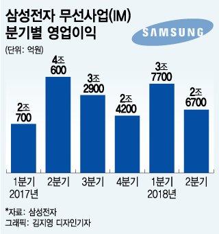 '갤노트9' 정식 출시… 삼성폰 '반등' 이끈다