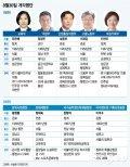 [그래픽뉴스]8·30 개각, 5개 장관·4개 차관급 프로필