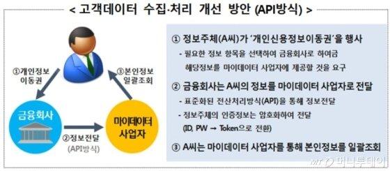 '내 금융정보 옮겨줘'...'마이데이터'로 경쟁 촉발