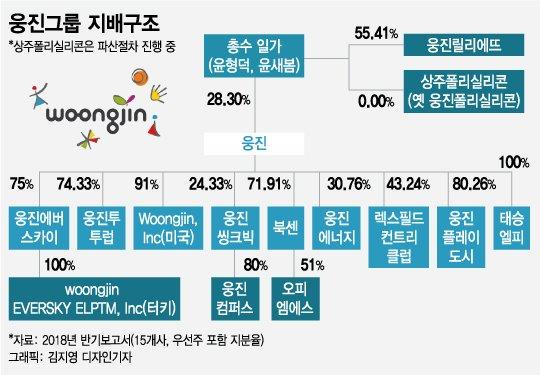 [MT리포트]'무일푼' 윤석금, 5년여만에 7조 코웨이 재인수?