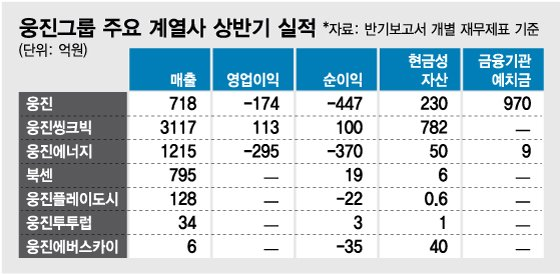 [MT리포트]웅진, 코웨이 재인수 '승부수 or 무리수'