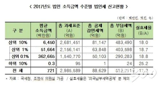 2017년도 법인 소득금액 수준별 법인세 신고현황/자료=국세청, 표=조정식 의원실