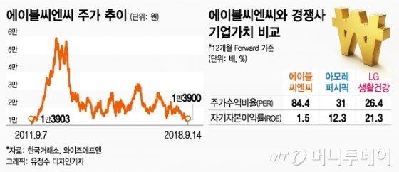 '3300원'→'보라색병' 그 후 6년…1/4토막 난 에이블씨엔씨