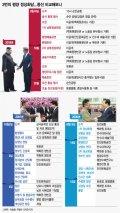 [그래픽뉴스]3번의 평양 정상회담...동선 비교해보니