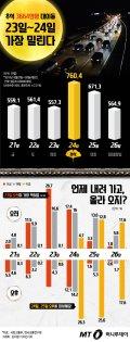 [그래픽뉴스]짧은 추석연휴 3665만명 대이동, 23일~24일 가장 밀린다