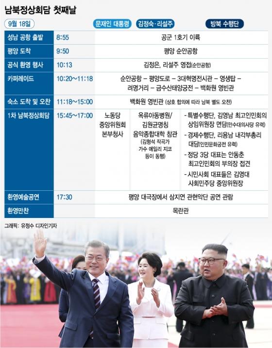 [그래픽뉴스]남북정상회담 첫째날