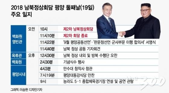 [그래픽뉴스]'평화, 새로운 미래' 연 평양 이틀차 일지