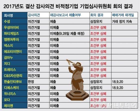 한솔인티큐브 등 3곳 기사회생, 나머지 코스닥社 12곳 '상폐' 위기