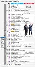 [그래픽뉴스]문재인과 김정은의 '평양, 2박3일'