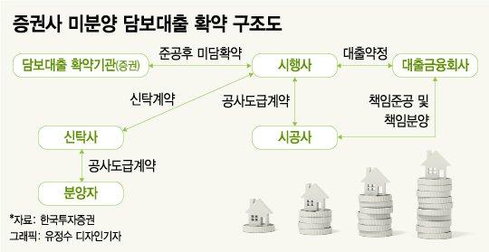 [MT리포트]PF로 수익 올린 증권사, 부동산신탁시장 '눈독'