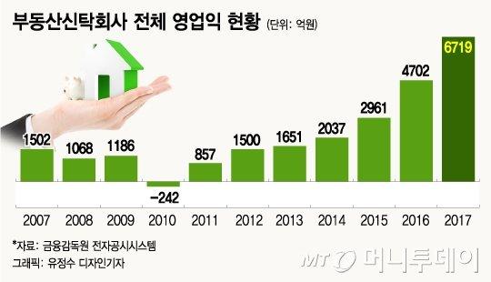 [MT리포트]영업이익률이 50%... '황금알 낳는' 부동산신탁 전성시대