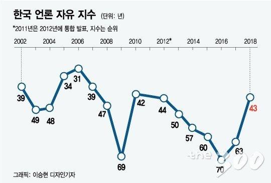 역대 한국 언론자유지수/머니투데이