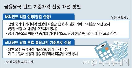 금융당국, 해외펀드 기준가격 산정 변경 검토
