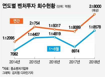 벤처시장 '돈맥' 뚫렸다…올 회수액 1.8조 '역대최대'