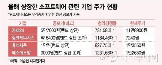 """""""4차산업 핵심"""" SW株 각광..IPO 시장 한 축으로 부상"""